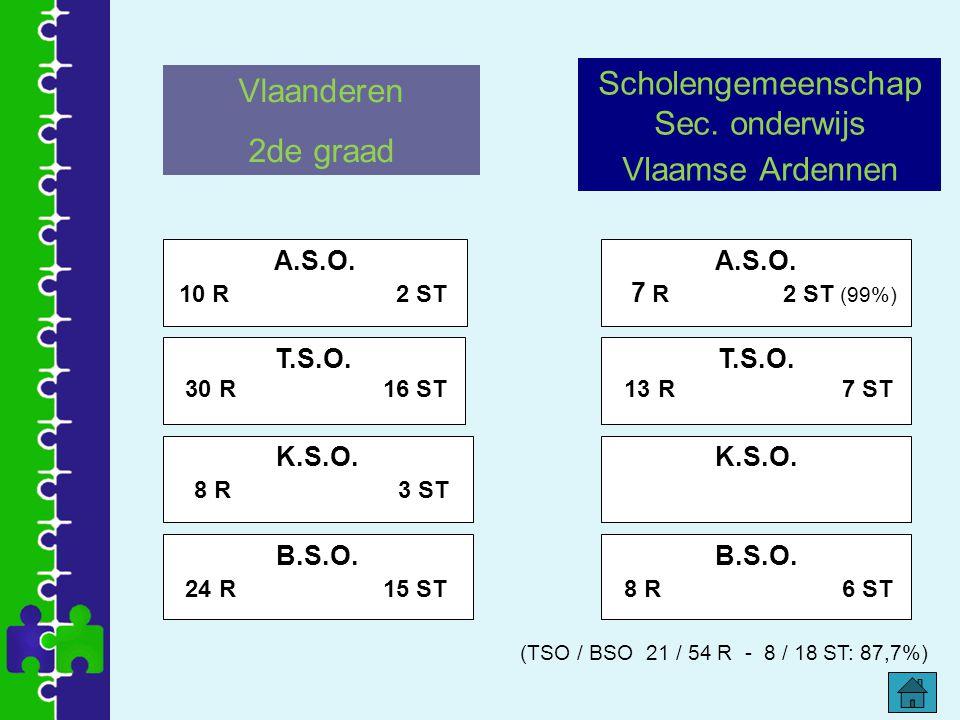 Profiel van de richting Wat kan ik na de 2de graad: -Soorten hout, hun eigenschappen en hun verwerkingsprincipes herkennen.