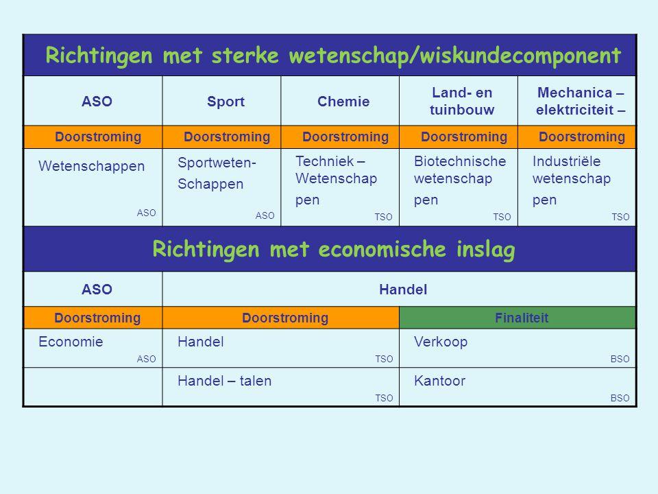 Richtingen met sterke wetenschap/wiskundecomponent ASOSportChemie Land- en tuinbouw Mechanica – elektriciteit – Doorstroming Wetenschappen ASO Sportwe
