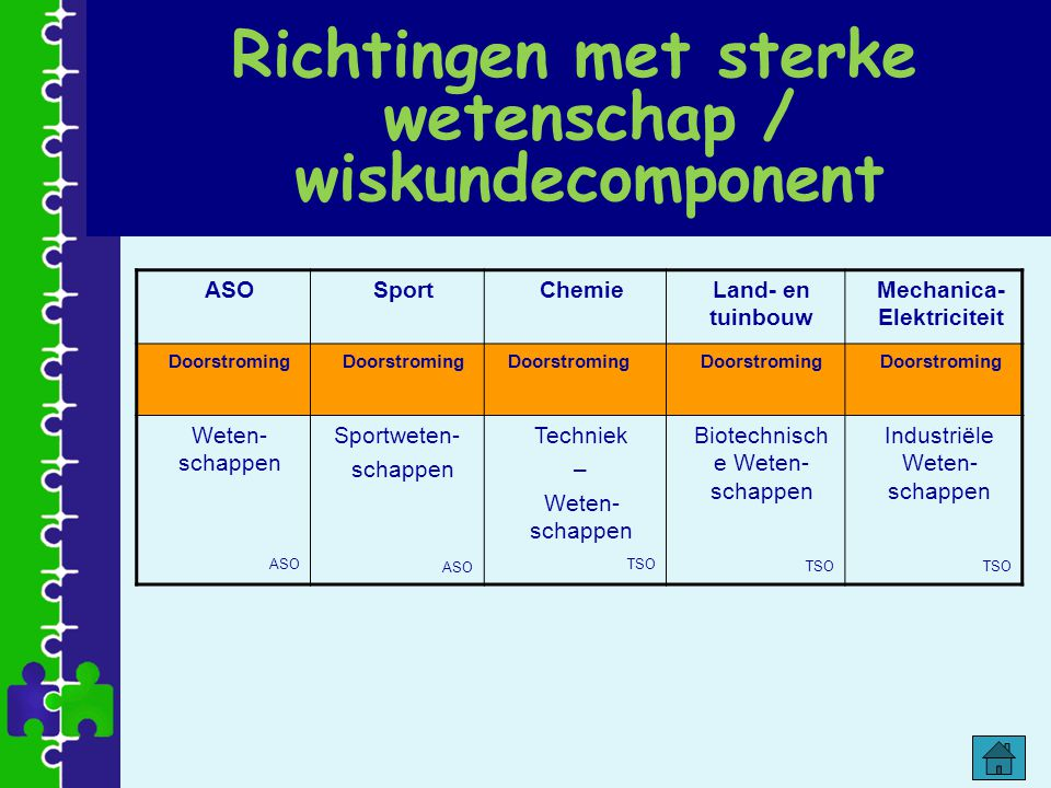 Richtingen met sterke wetenschap / wiskundecomponent ASOSportChemieLand- en tuinbouw Mechanica- Elektriciteit Doorstroming Weten- schappen ASO Sportwe