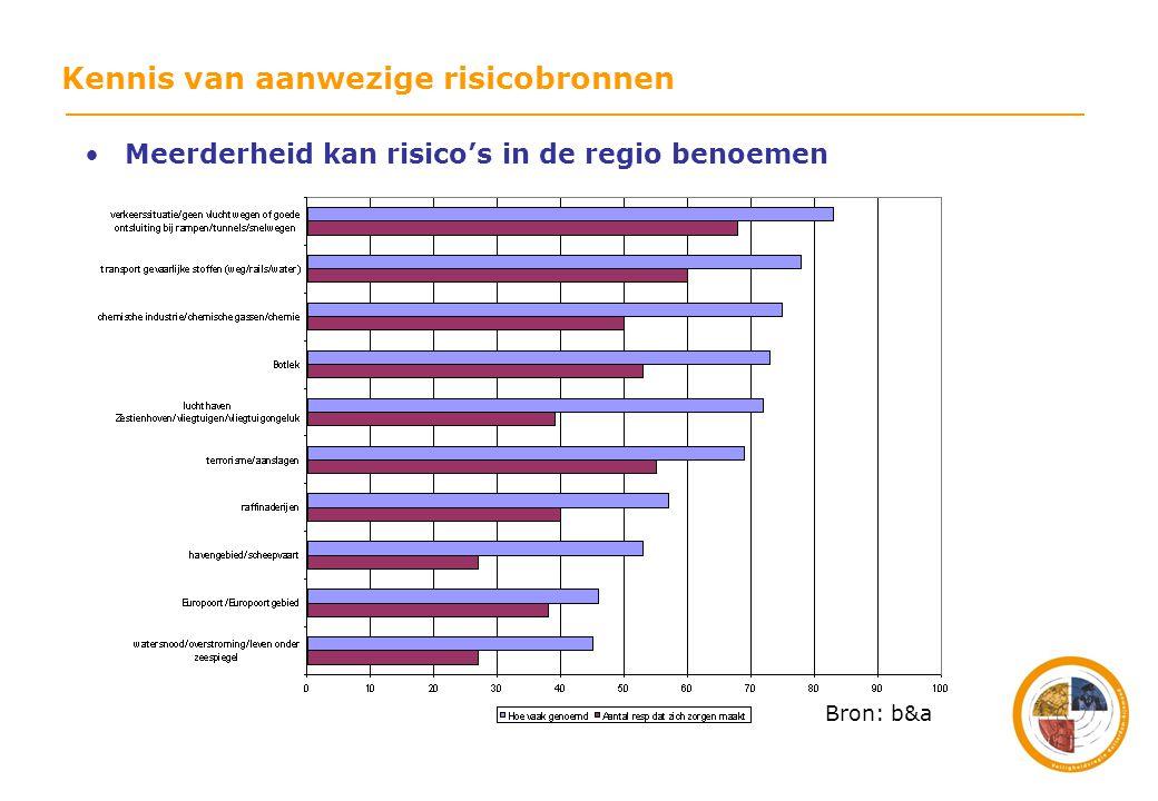 •Meerderheid kan risico's in de regio benoemen Bron: b&a Kennis van aanwezige risicobronnen