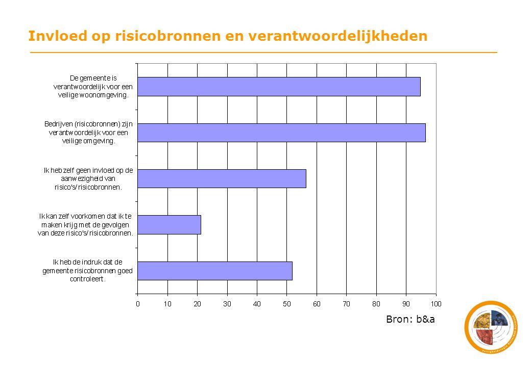 Bron: b&a Invloed op risicobronnen en verantwoordelijkheden