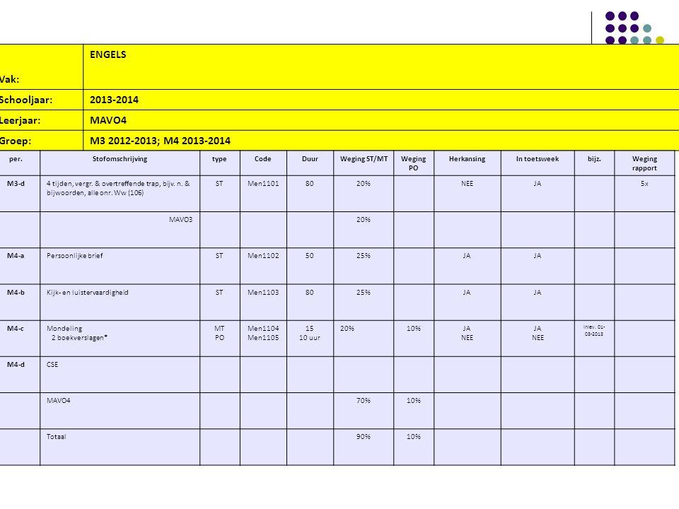 Vak: ENGELS Schooljaar:2013-2014 Leerjaar:MAVO4 Groep:M3 2012-2013; M4 2013-2014 per.StofomschrijvingtypeCodeDuurWeging ST/MTWeging PO HerkansingIn toetsweekbijz.Weging rapport M3-d4 tijden, vergr.