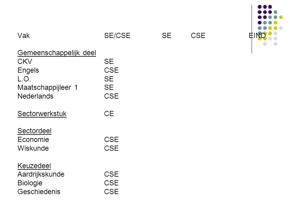 VakSE/CSESECSEEIND Gemeenschappelijk deel CKVSE EngelsCSE L.O.SE Maatschappijleer 1SE NederlandsCSE SectorwerkstukCE Sectordeel EconomieCSE WiskundeCSE Keuzedeel AardrijkskundeCSE Biologie CSE GeschiedenisCSE