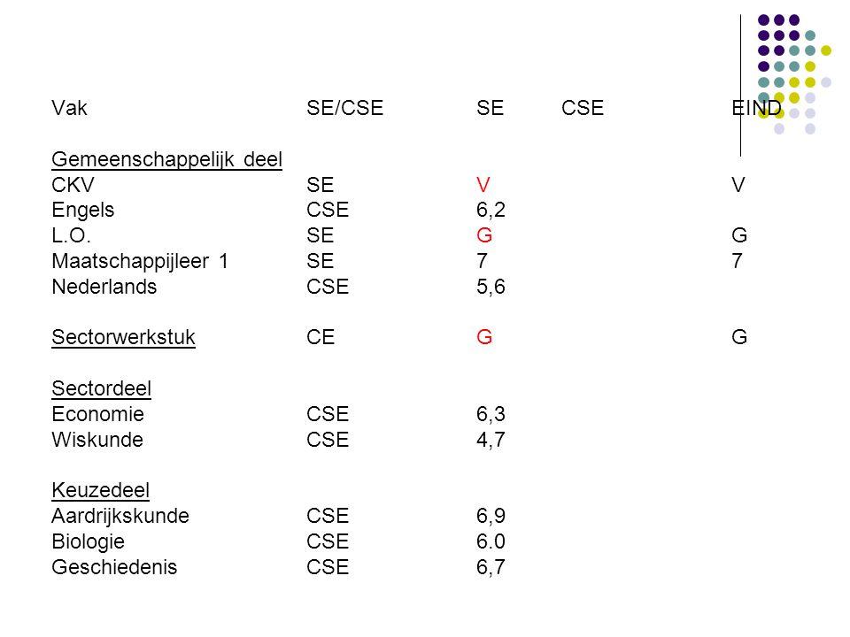 VakSE/CSESECSEEIND Gemeenschappelijk deel CKVSEVV EngelsCSE6,2 L.O.SEGG Maatschappijleer 1SE77 NederlandsCSE5,6 SectorwerkstukCEGG Sectordeel EconomieCSE6,3 WiskundeCSE4,7 Keuzedeel AardrijkskundeCSE6,9 Biologie CSE6.0 GeschiedenisCSE6,7