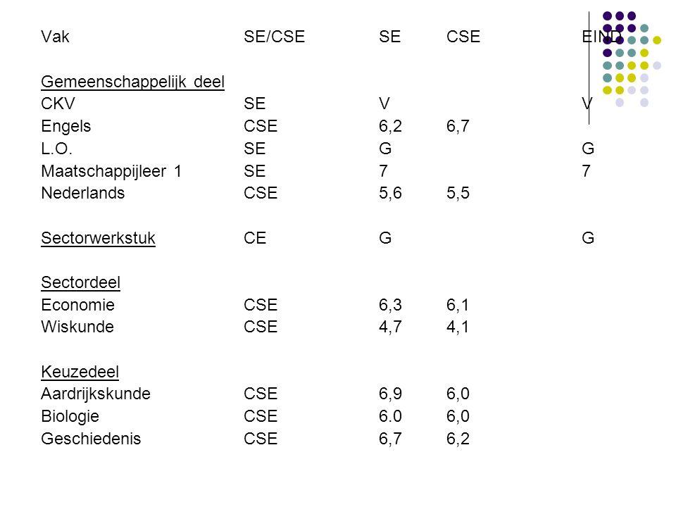 VakSE/CSESECSEEIND Gemeenschappelijk deel CKVSEVV EngelsCSE6,26,7 L.O.SEGG Maatschappijleer 1SE77 NederlandsCSE5,65,5 SectorwerkstukCEGG Sectordeel EconomieCSE6,36,1 WiskundeCSE4,74,1 Keuzedeel AardrijkskundeCSE6,96,0 Biologie CSE6.06,0 GeschiedenisCSE6,76,2