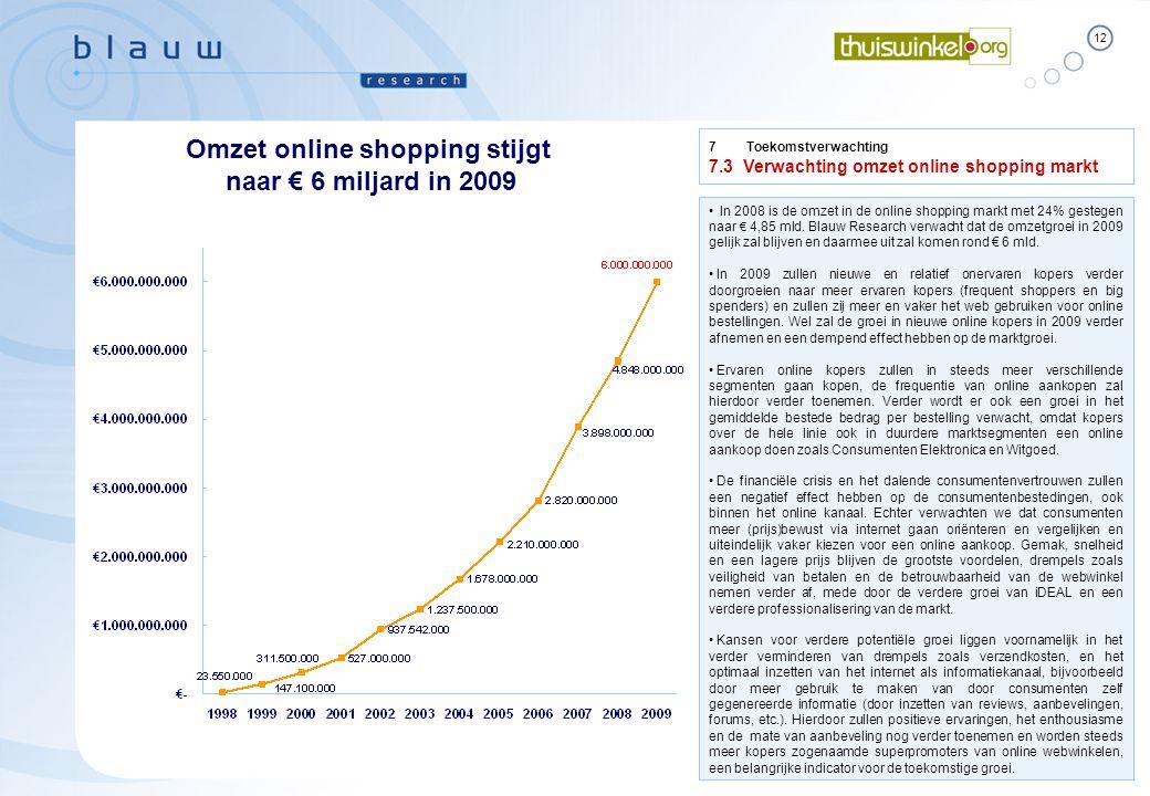 12 Thuiswinkel Markt Monitor 2009-2 Essential Facts Blauw Research / B10000  April 2009 7 Toekomstverwachting 7.3Verwachting omzet online shopping markt Omzet online shopping stijgt naar € 6 miljard in 2009 • In 2008 is de omzet in de online shopping markt met 24% gestegen naar € 4,85 mld.