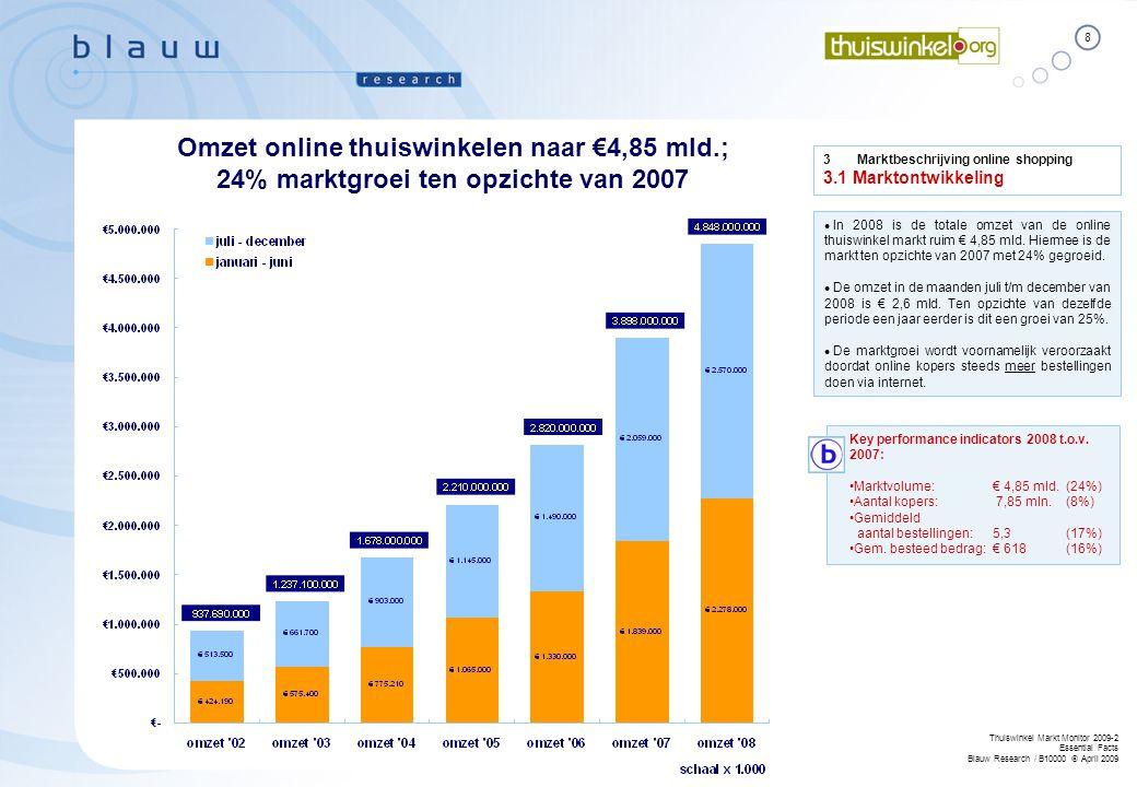 8 Thuiswinkel Markt Monitor 2009-2 Essential Facts Blauw Research / B10000  April 2009 3Marktbeschrijving online shopping 3.1 Marktontwikkeling Omzet online thuiswinkelen naar €4,85 mld.; 24% marktgroei ten opzichte van 2007  In 2008 is de totale omzet van de online thuiswinkel markt ruim € 4,85 mld.