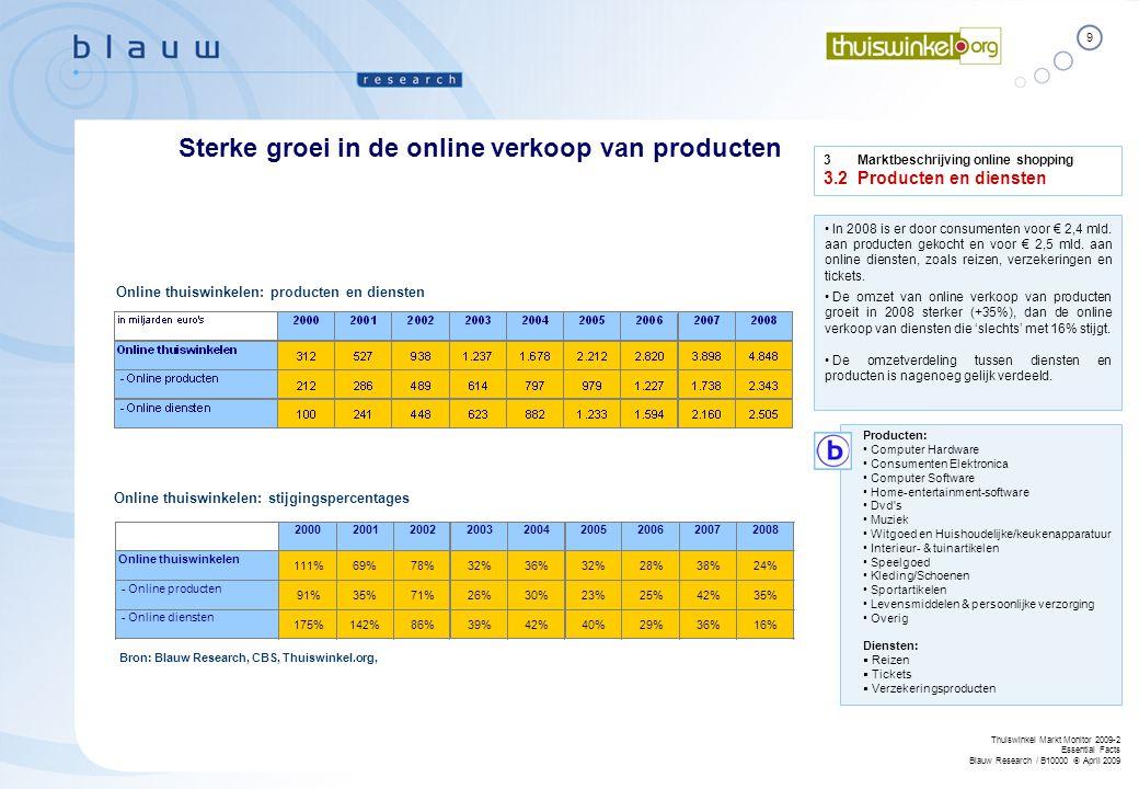 9 Thuiswinkel Markt Monitor 2009-2 Essential Facts Blauw Research / B10000  April 2009 • In 2008 is er door consumenten voor € 2,4 mld. aan producten