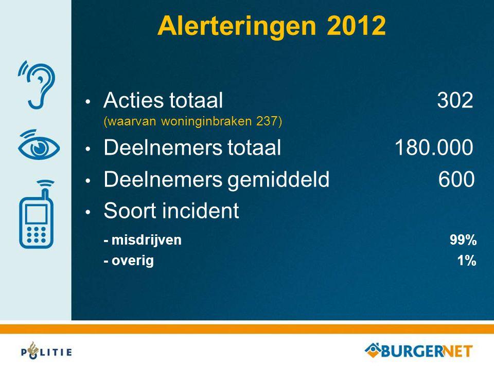 Alerteringen 2012 • Acties totaal 302 (waarvan woninginbraken 237) • Deelnemers totaal 180.000 • Deelnemers gemiddeld 600 • Soort incident - misdrijve