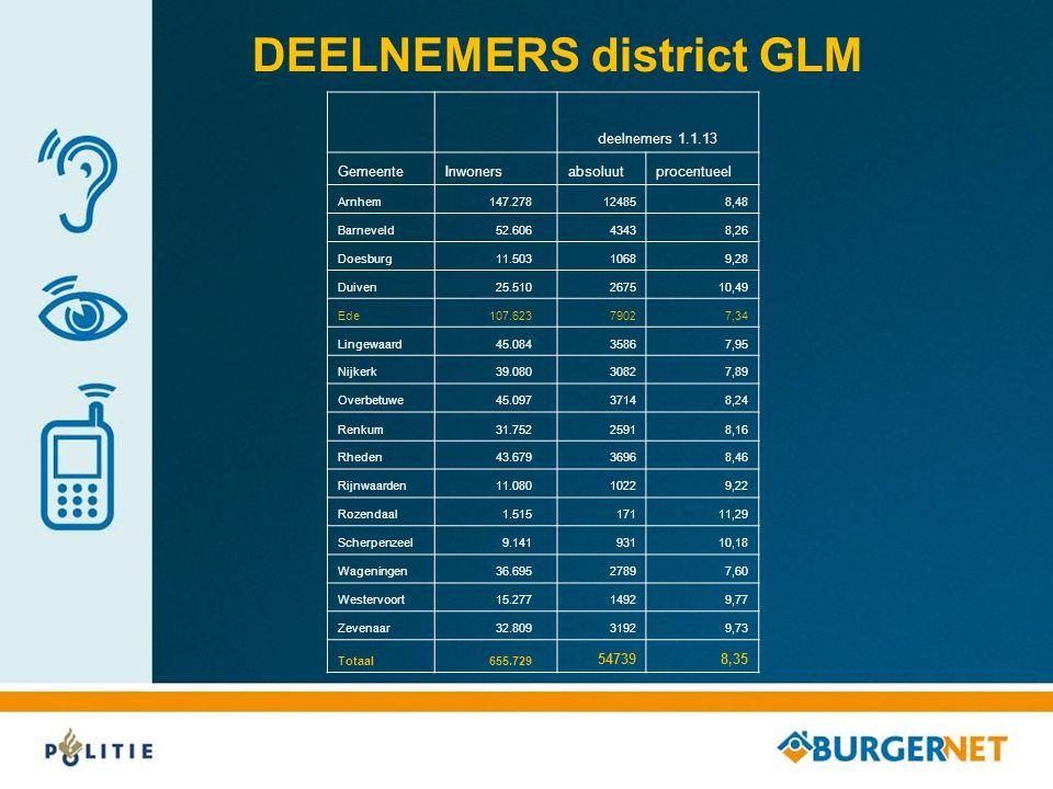 DEELNEMERS district GLM deelnemers 1.1.13 GemeenteInwonersabsoluutprocentueel Arnhem 147.278124858,48 Barneveld 52.60643438,26 Doesburg 11.50310689,28