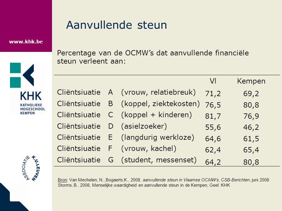 Budgetstandaard (=100) en minimuminkomens Bron: Cantillon, 2009