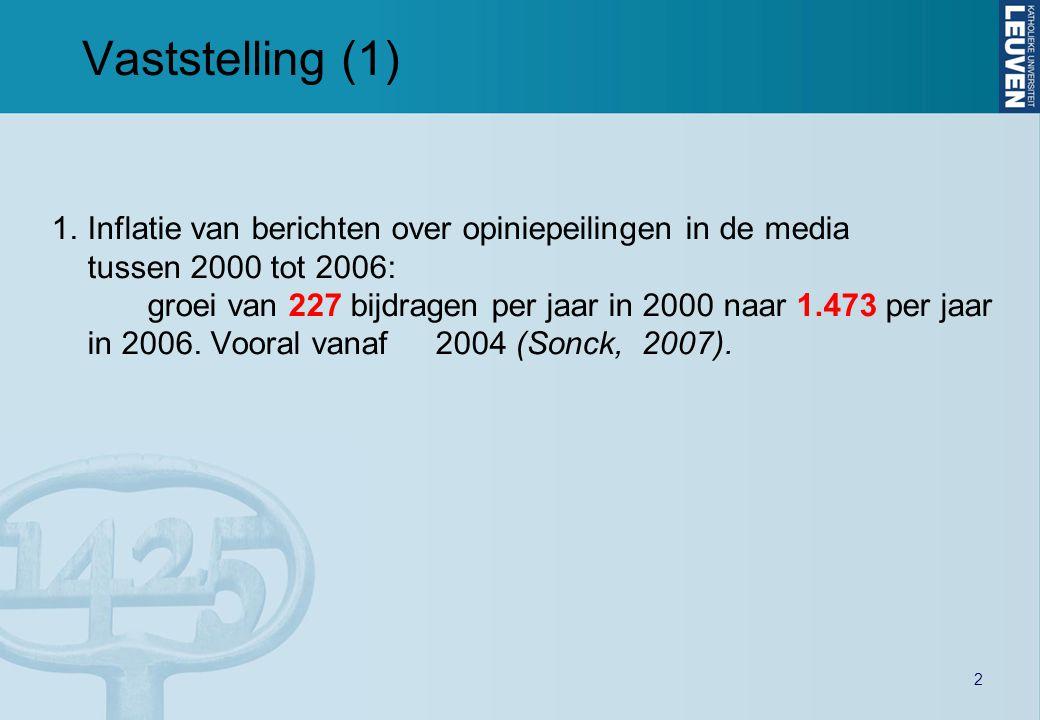 2 Vaststelling (1) 1.Inflatie van berichten over opiniepeilingen in de media tussen 2000 tot 2006: groei van 227 bijdragen per jaar in 2000 naar 1.473 per jaar in 2006.