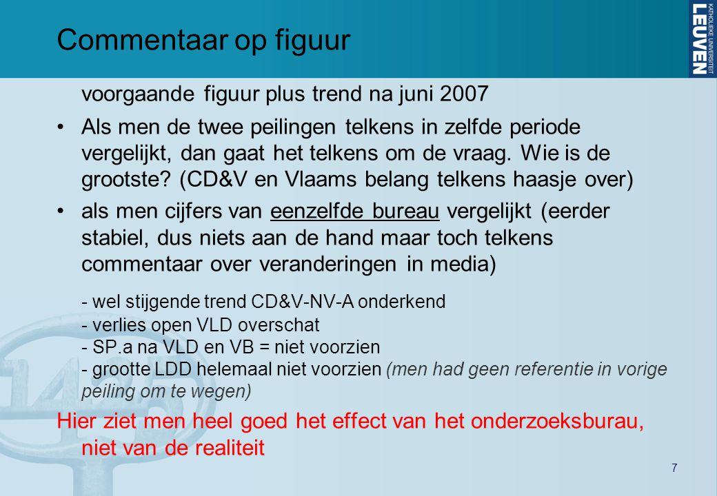 7 Commentaar op figuur voorgaande figuur plus trend na juni 2007 •Als men de twee peilingen telkens in zelfde periode vergelijkt, dan gaat het telkens om de vraag.