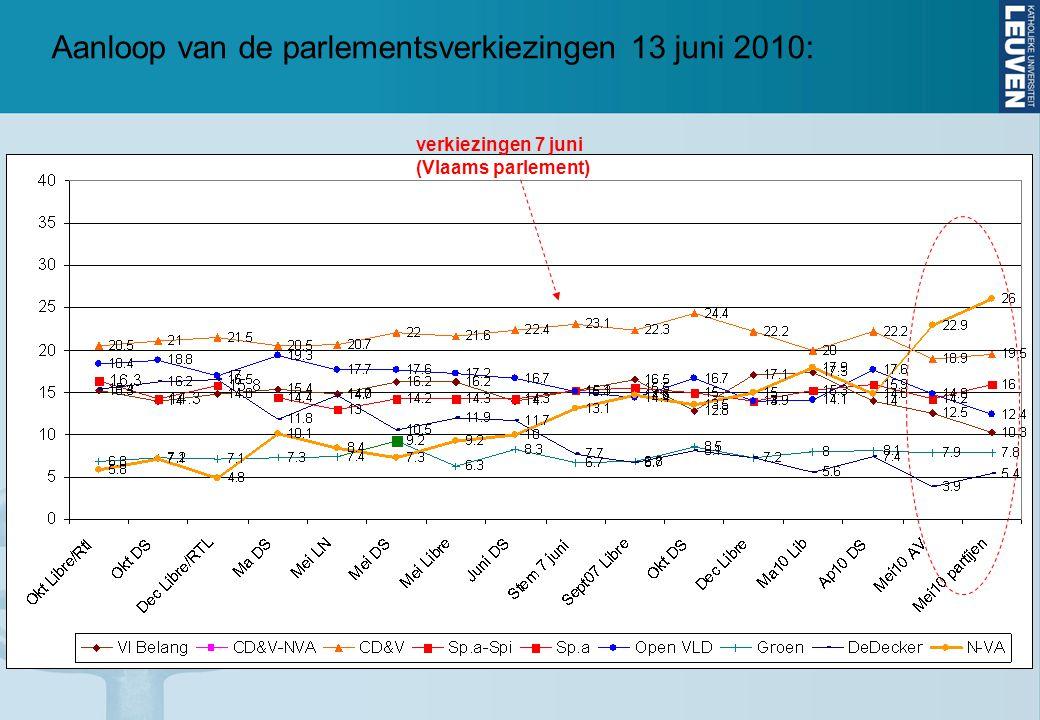 Aanloop van de parlementsverkiezingen 13 juni 2010: verkiezingen 7 juni (Vlaams parlement)