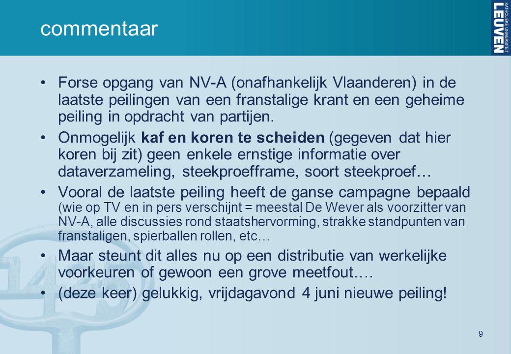 9 commentaar •Forse opgang van NV-A (onafhankelijk Vlaanderen) in de laatste peilingen van een franstalige krant en een geheime peiling in opdracht van partijen.