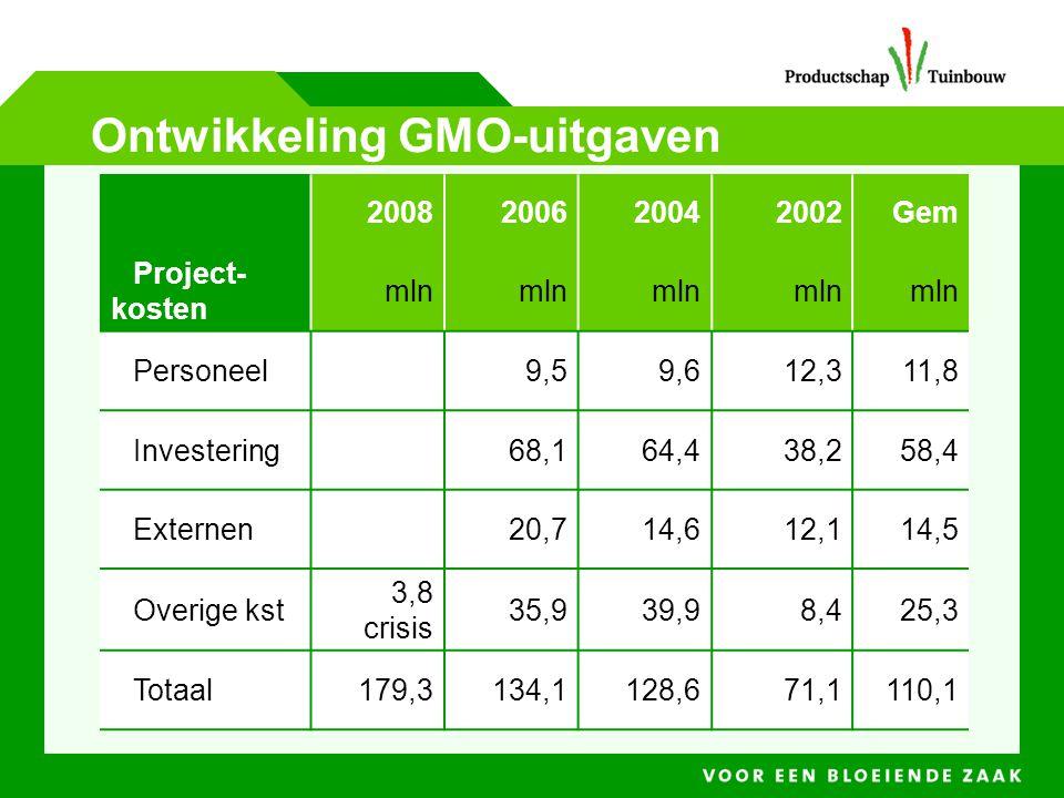 Ontwikkeling GMO-uitgaven 2008200620042002Gem Project- kosten mln Personeel9,59,612,311,8 Investering68,164,438,258,4 Externen20,714,612,114,5 Overige