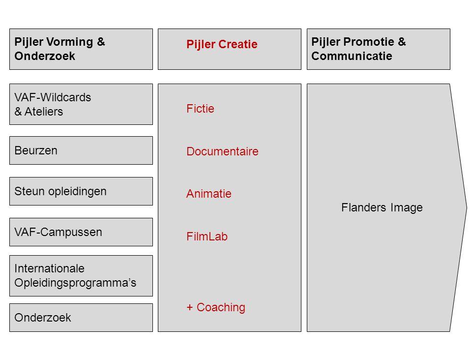 Pijler Vorming & Onderzoek Pijler Creatie Pijler Promotie & Communicatie VAF-Campussen Steun opleidingen Beurzen Internationale Opleidingsprogramma's
