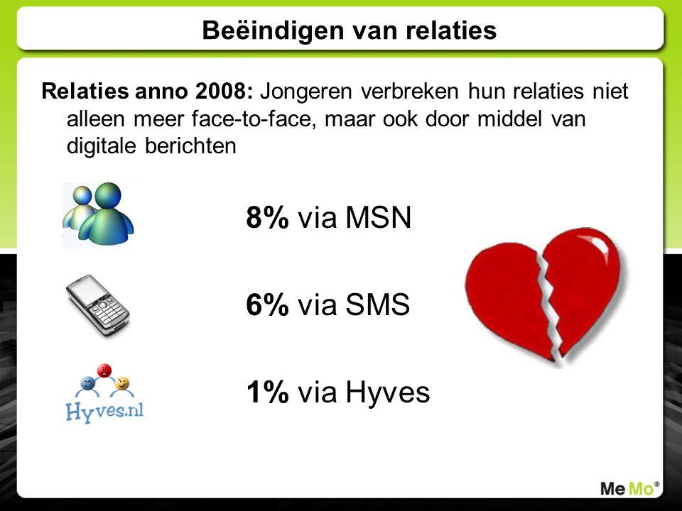 Beëindigen van relaties Relaties anno 2008: Jongeren verbreken hun relaties niet alleen meer face-to-face, maar ook door middel van digitale berichten 8% via MSN 6% via SMS 1% via Hyves