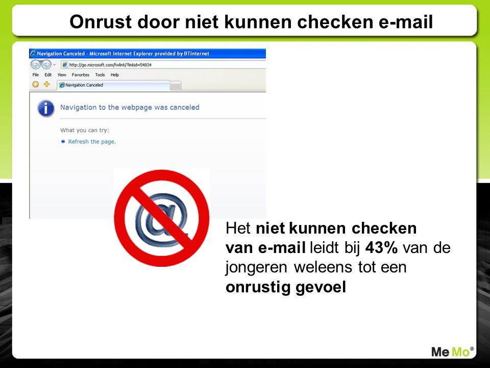 Het niet kunnen checken van e-mail leidt bij 43% van de jongeren weleens tot een onrustig gevoel Onrust door niet kunnen checken e-mail