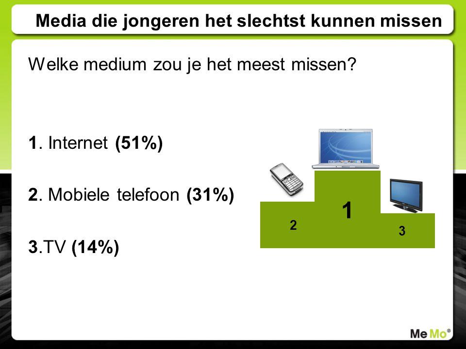Media die jongeren het slechtst kunnen missen Welke medium zou je het meest missen? 1. Internet (51%) 2. Mobiele telefoon (31%) 3.TV (14%) 2 1 3