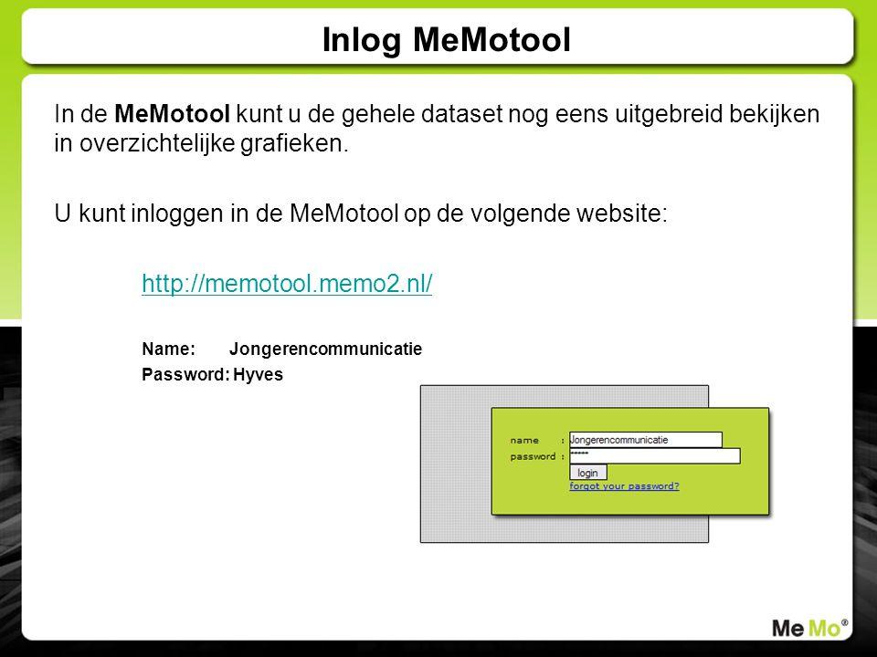 In de MeMotool kunt u de gehele dataset nog eens uitgebreid bekijken in overzichtelijke grafieken. U kunt inloggen in de MeMotool op de volgende websi