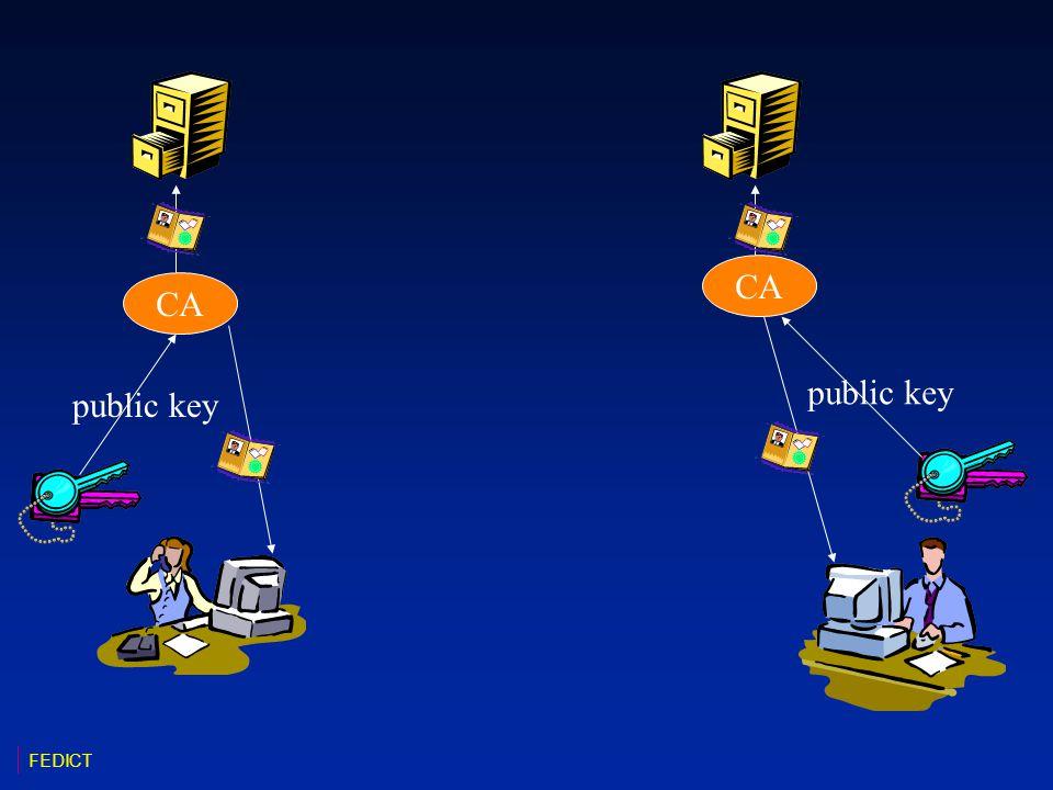 CA public key FEDICT