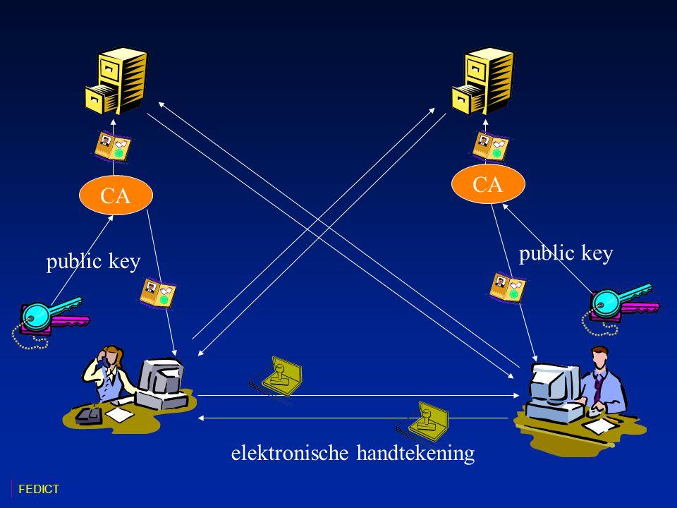 CA public key elektronische handtekening FEDICT