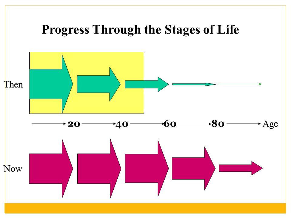 Evolutie levensverwachting  In 2008 was de levensverwachting bij geboorte  78,0 jaar voor mannen  82,3 jaar voor vrouwen  Verschil = 4,3 jaar  De resterende levensverwachting op 65 - jarige leeftijd is  16,5 jaar voor mannen  19,9 jaar voor vrouwen