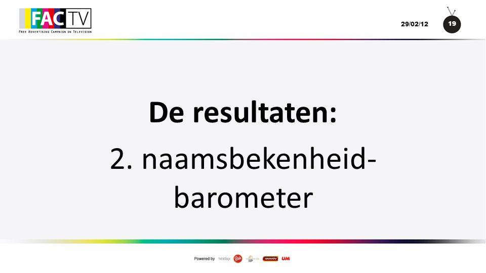 19 29/02/12 De resultaten: 2. naamsbekenheid- barometer
