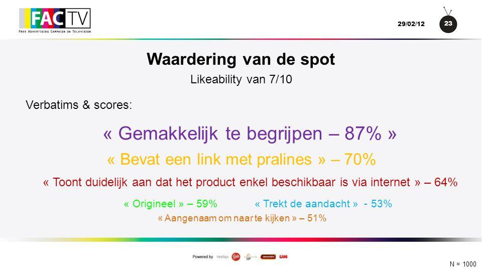 23 29/02/12 N = 1000 Waardering van de spot « Toont duidelijk aan dat het product enkel beschikbaar is via internet » – 64% Likeability van 7/10 « Gemakkelijk te begrijpen – 87% » « Origineel » – 59%« Trekt de aandacht » - 53% « Aangenaam om naar te kijken » – 51% « Bevat een link met pralines » – 70% Verbatims & scores: