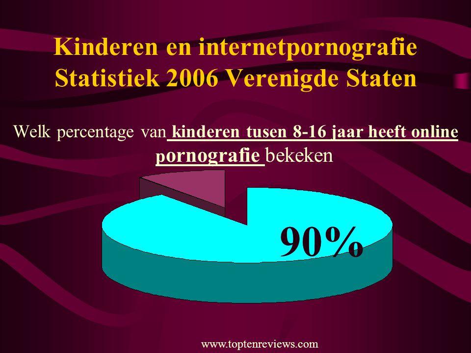 Kinderen en internetpornografie Statistiek 2006 Verenigde Staten Welk percentage van kinderen tusen 8-16 jaar heeft online p ornografie bekeken 90% ww