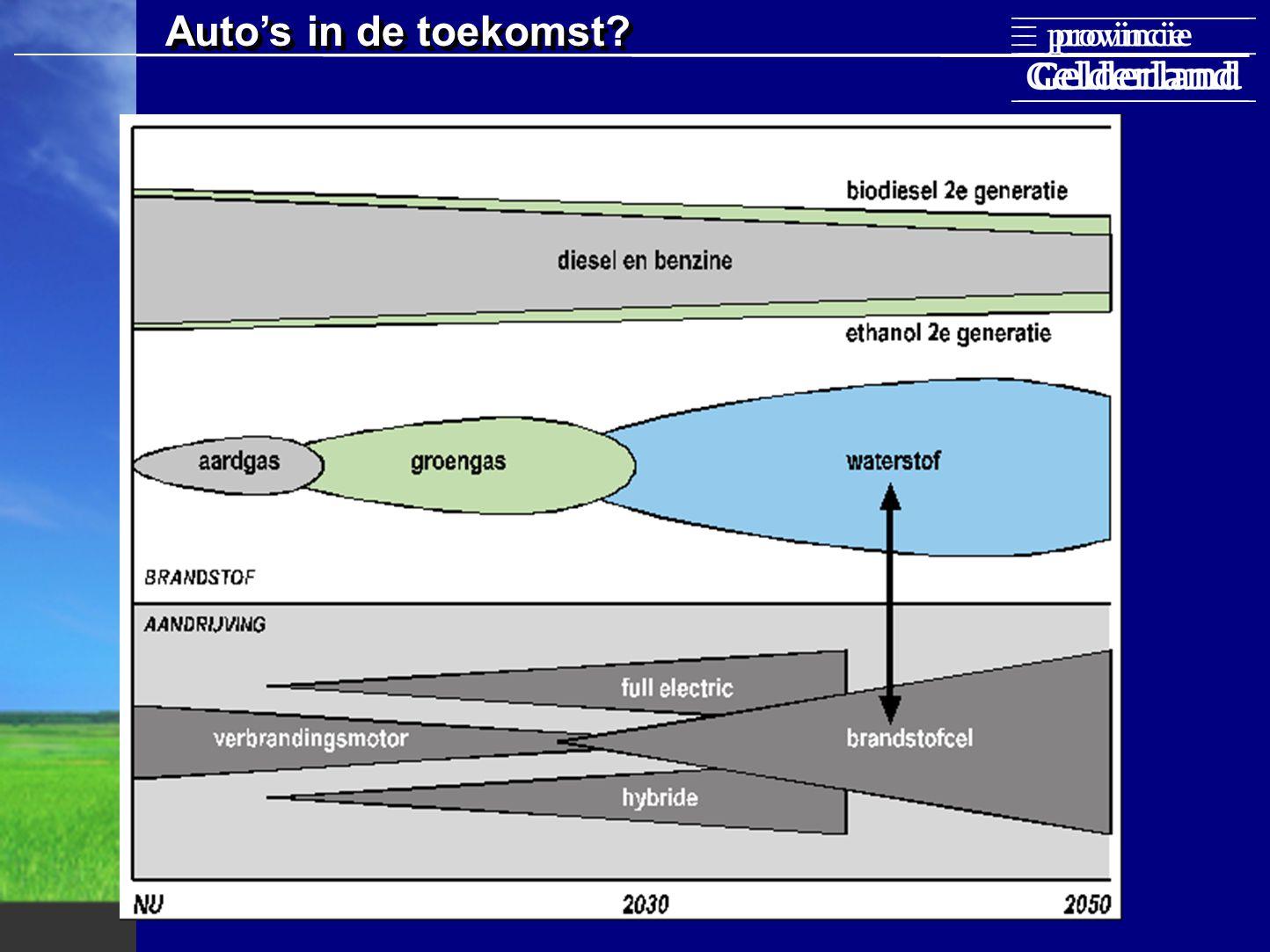 Well-to-wheel emissies, TNO, ECN CO2 emissie NOx emissie