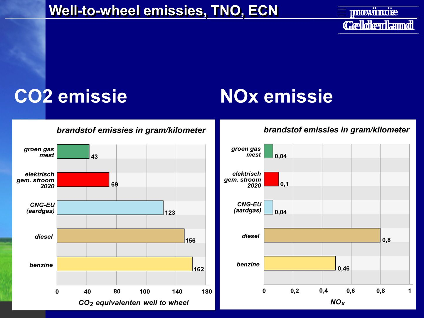 Well-to-wheel emissies, TNO, ECN CO2 emissie NOx emissie