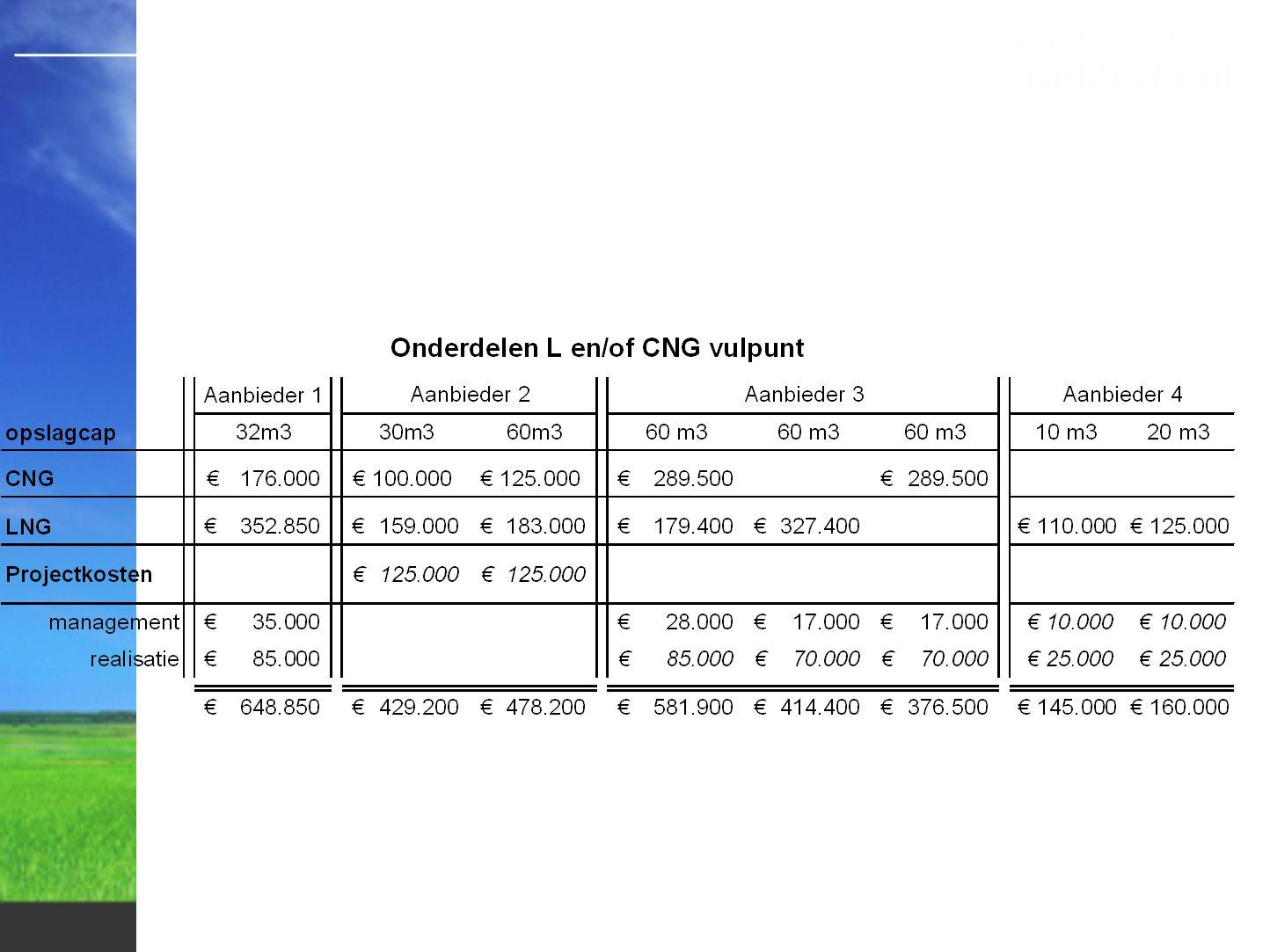 DIESELCNGLNGEENHEID AANSCHAFKOSTEN (ex btw)75.000120.000135.000€ AANSCHAFSUBSIDIE000€ AANSCHAFKOSTEN (in btw)89.250142.800160.650€ SUBSIDIE000€ RESTWAARDE12,5%0% % VERZEKERING (v/d aanschaf)3,5% AFSCRIJVINGSPER.8jr VERBRUIK40,00ltr40,00kg33,00kg..