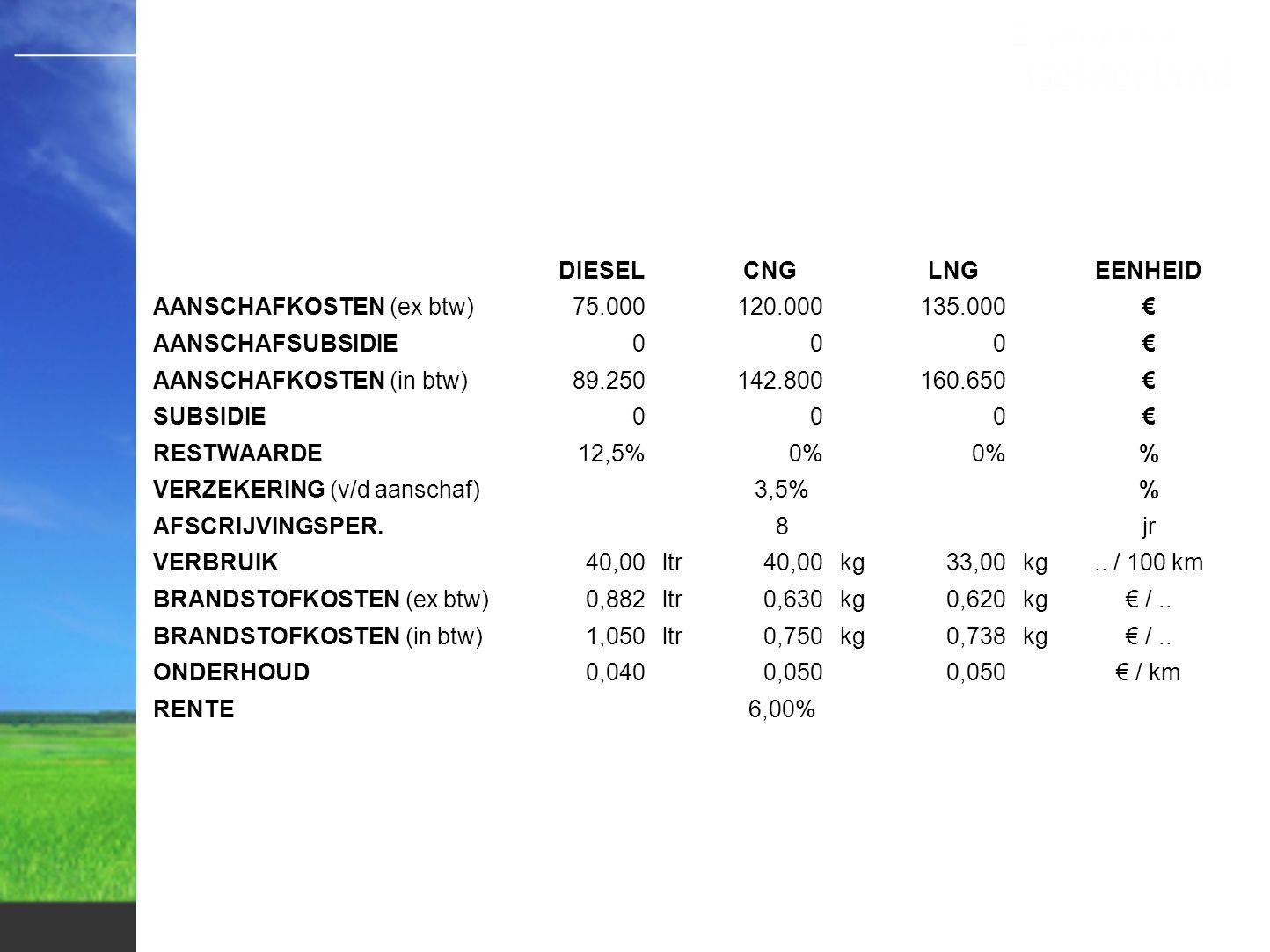 Kosten pompstation TRUCKS VULPUNT tvt (in jr) tv (in trucks)tvt (in jr) km/jr Subsi- die € 10.000 LNGLNCGLNGLNCG 88.84386,6 133988 100.0006,75,6 123477 120.0005,34,4 102955