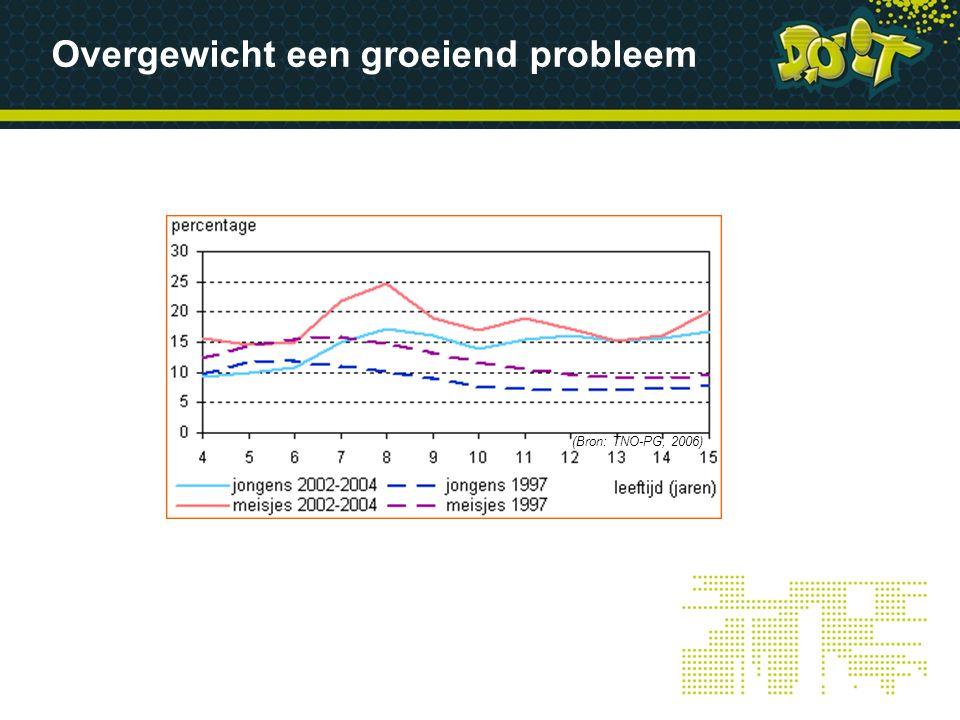 Overgewicht een groeiend probleem (Bron: TNO-PG, 2006)