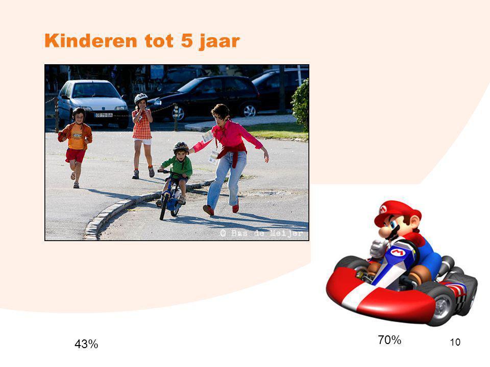 10 Kinderen tot 5 jaar 10 70% 43%