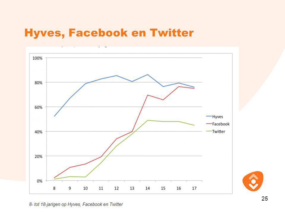 Hyves, Facebook en Twitter 25