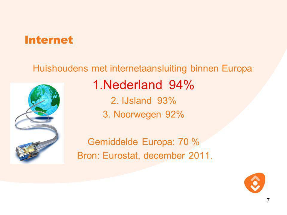 Internet Huishoudens met internetaansluiting binnen Europa : 1.Nederland 94% 2.IJsland 93% 3.Noorwegen 92% Gemiddelde Europa: 70 % Bron: Eurostat, december 2011.
