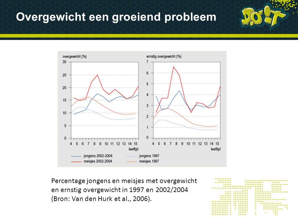 Overgewicht een groeiend probleem Percentage jongens en meisjes met overgewicht en ernstig overgewicht in 1997 en 2002/2004 (Bron: Van den Hurk et al.