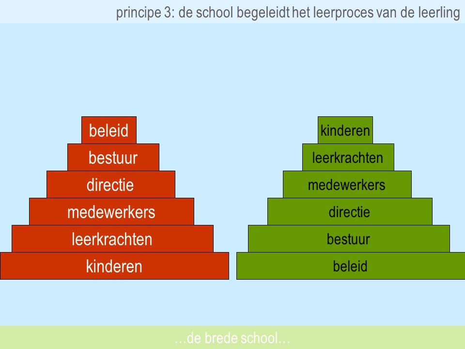 principe 3: de school begeleidt het leerproces van de leerling kinderen leerkrachten medewerkers directie bestuur beleid bestuur directie medewerkers leerkrachten kinderen …de brede school…