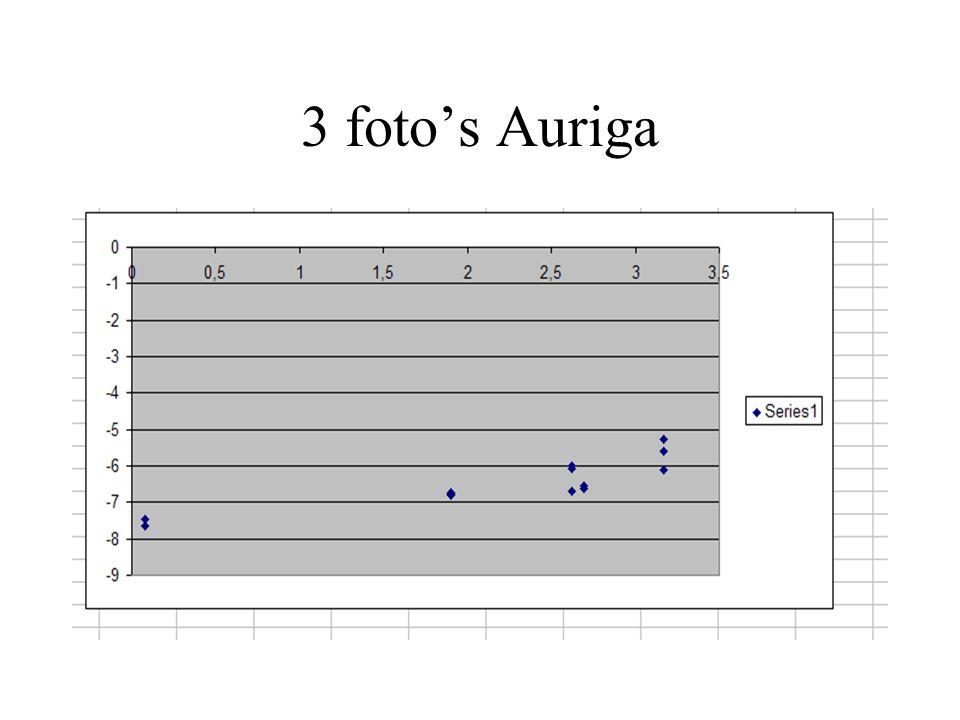 3 foto's Auriga