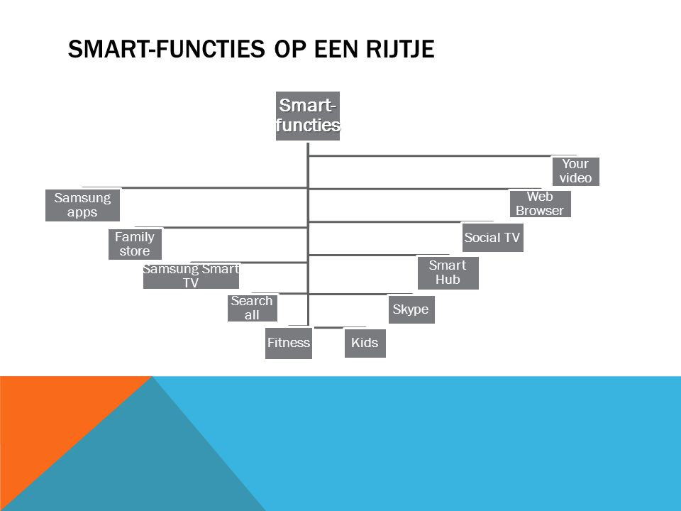 SMART-FUNCTIES OP EEN RIJTJE Smart- functies Samsung apps Family store Samsung Smart TV Search all Fitness Kids Skype Smart Hub Social TV Web Browser Your video