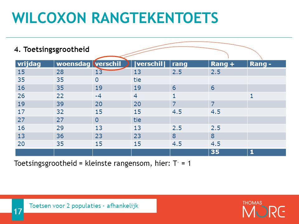 4. Toetsingsgrootheid Toetsingsgrootheid = kleinste rangensom, hier: T - = 1 WILCOXON RANGTEKENTOETS 17 vrijdagwoensdagverschil|verschil|rangRang +Ran