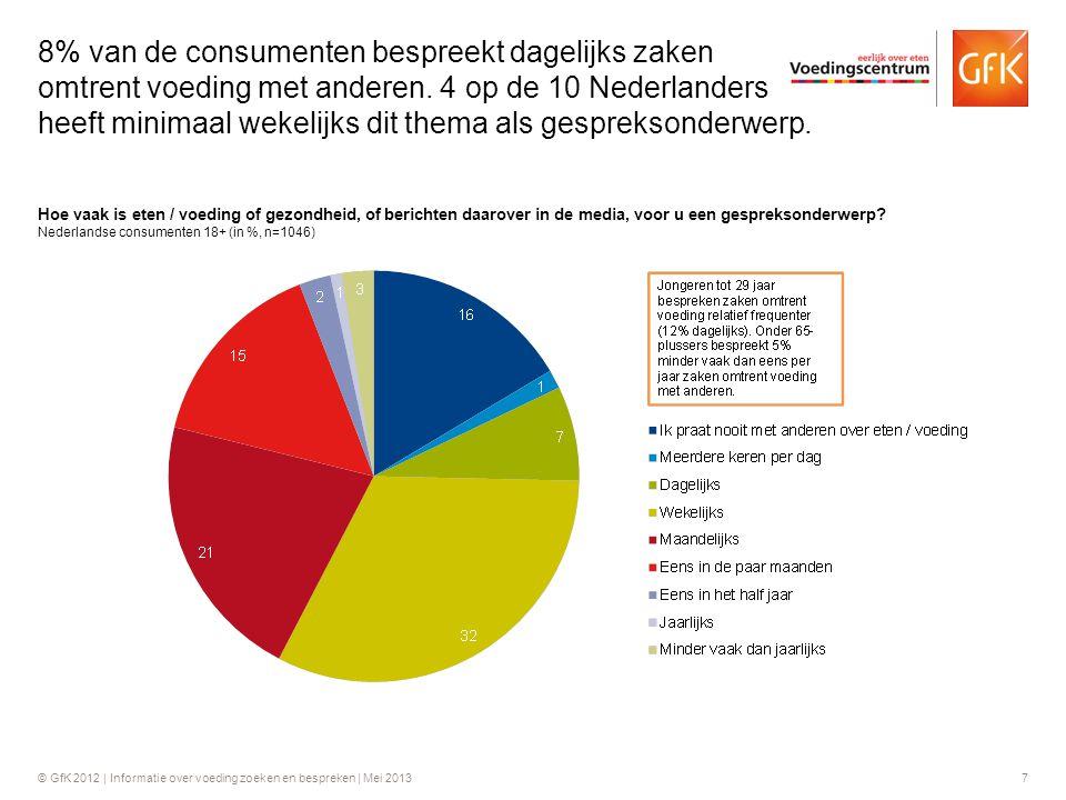 © GfK 2012 | Informatie over voeding zoeken en bespreken | Mei 20137 Hoe vaak is eten / voeding of gezondheid, of berichten daarover in de media, voor
