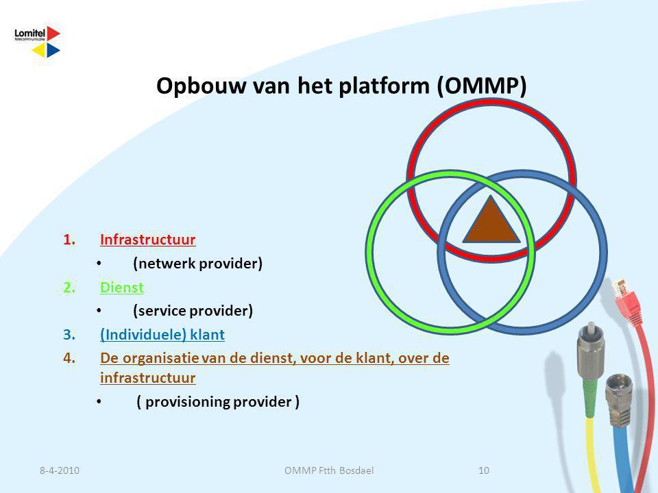 Opbouw van het platform (OMMP) 1.Infrastructuur • (netwerk provider) 2.Dienst • (service provider) 3.(Individuele) klant 4.De organisatie van de diens