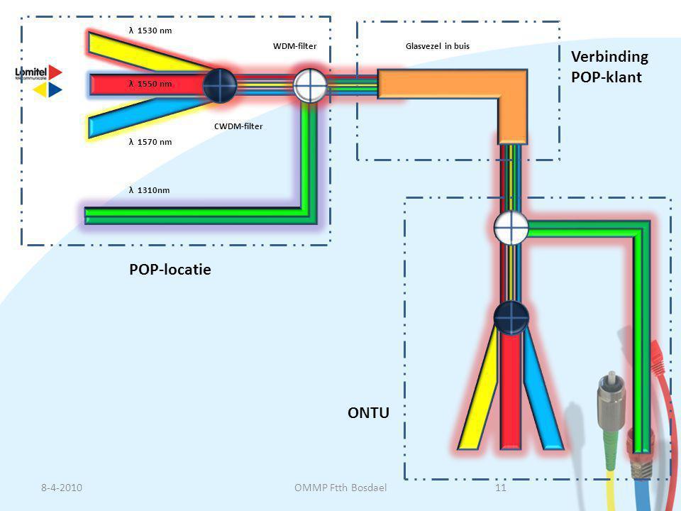 λ 1530 nm λ 1550 nm λ 1570 nm λ 1310nm CWDM-filter WDM-filterGlasvezel in buis ONTU POP-locatie Verbinding POP-klant 8-4-201011OMMP Ftth Bosdael