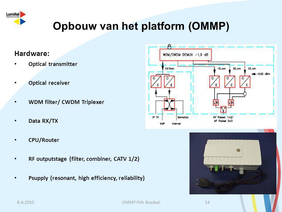 Hardware: • Optical transmitter • Optical receiver • WDM filter/ CWDM Triplexer • Data RX/TX • CPU/Router • RF outputstage (filter, combiner, CATV 1/2