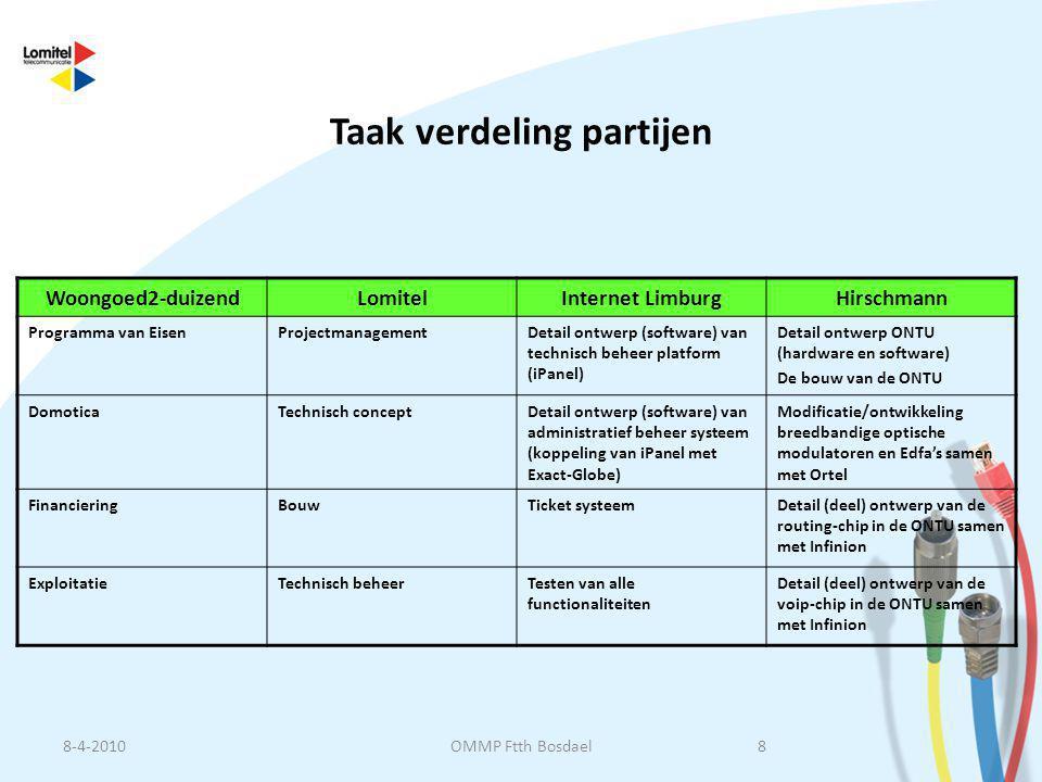 Taak verdeling partijen Woongoed2-duizendLomitelInternet LimburgHirschmann Programma van EisenProjectmanagementDetail ontwerp (software) van technisch