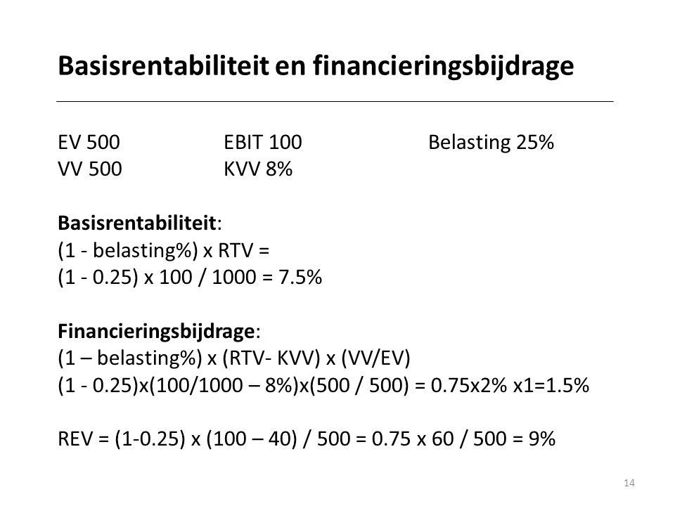 14 Basisrentabiliteit en financieringsbijdrage EV 500 EBIT 100 Belasting 25% VV 500 KVV 8% Basisrentabiliteit: (1 - belasting%) x RTV = (1 - 0.25) x 100 / 1000 = 7.5% Financieringsbijdrage: (1 – belasting%) x (RTV- KVV) x (VV/EV) (1 - 0.25)x(100/1000 – 8%)x(500 / 500) = 0.75x2% x1=1.5% REV = (1-0.25) x (100 – 40) / 500 = 0.75 x 60 / 500 = 9%